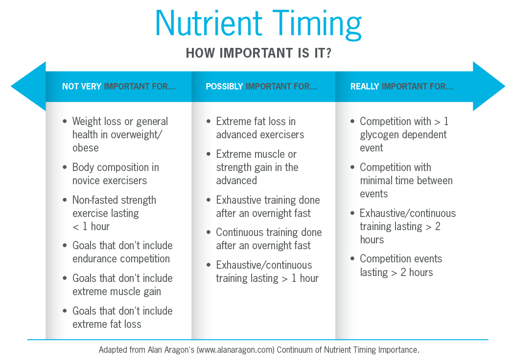 nutrient-timing-table_r4-01